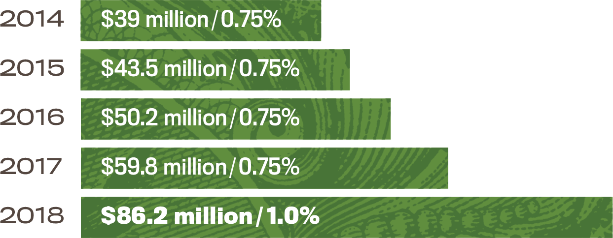 2014 - $39.0 – 0.75% | 2015 - $43.5 – 0.75% | 2016 - $50.2 – 0.75% | 2017 - $59.8 – 0.75% | 2018 - $86.2 – 1.0%