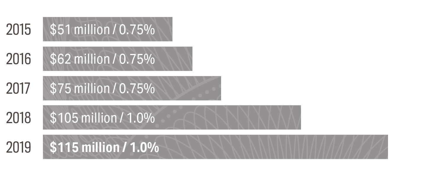 2015 - $51 – 0.75% | 2016 - $62 – 0.75% | 2017 - $75 – 0.75% | 2018 - $105 – 1.0% | 2019 - $115 – 1.0%