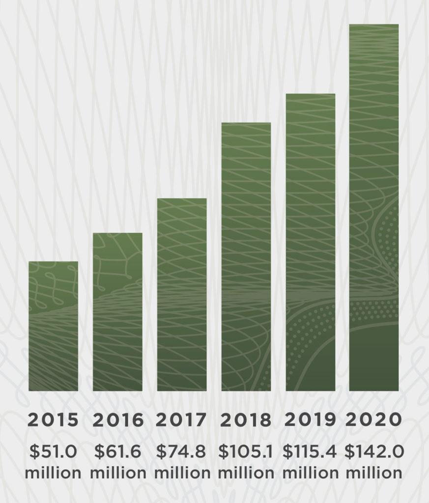   2019 - $115 – 1.0%